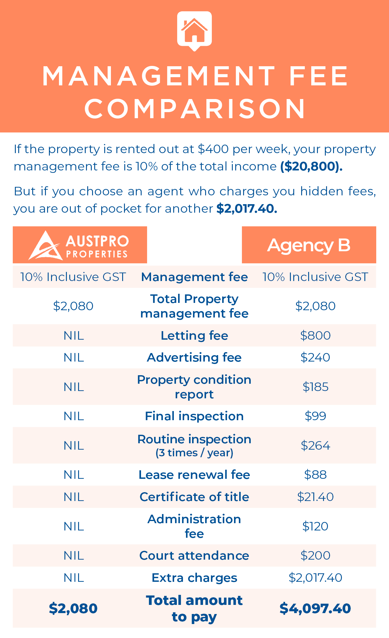 Our 10% all-inclusive Management Fee could save you over $2000 in a year comparing to normal agency's total charge.