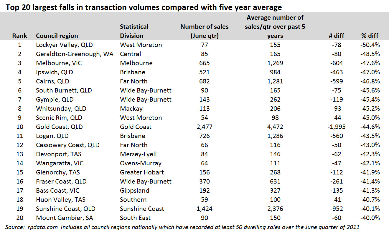 http://blog.rpdata.com/wp-content/uploads/2011/10/Top-20-largest-falls-in-transaction-volumes-compared-with-five-year-average1-580x354.jpg