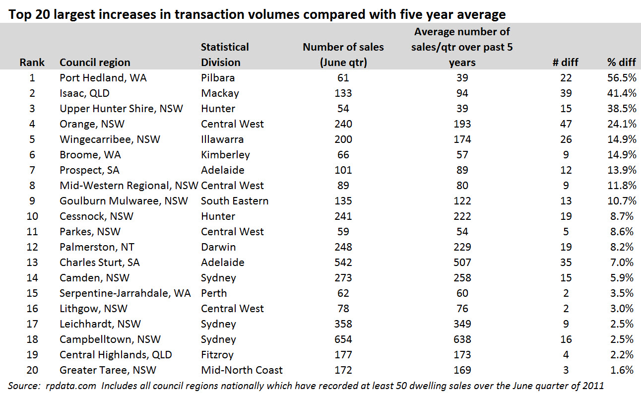 http://blog.rpdata.com/wp-content/uploads/2011/10/Top-20-largest-increases-in-transaction-volumes-compared-with-five-year-average1-580x360.jpg