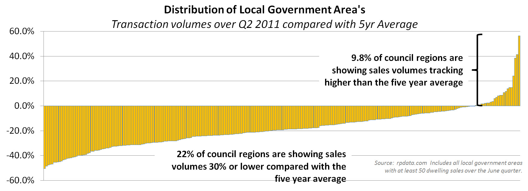 http://blog.rpdata.com/wp-content/uploads/2011/10/Distribution-of-Local-Government-Areas-580x210.jpg